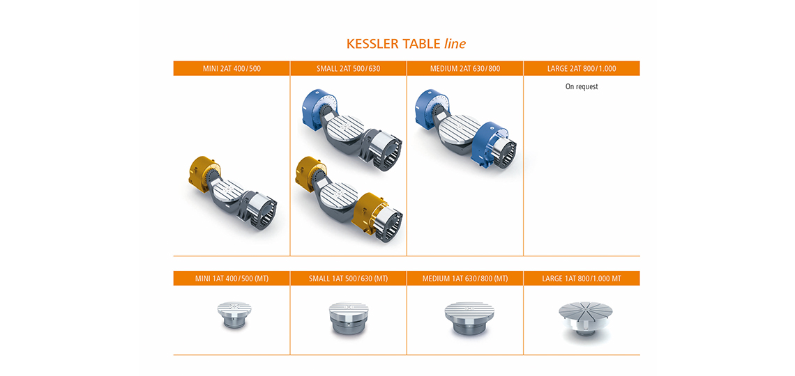 Kessler Rotary-Swivel tables