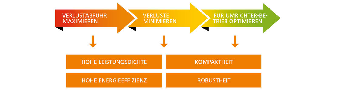 Kessler Motoren Optimierungsprinzip
